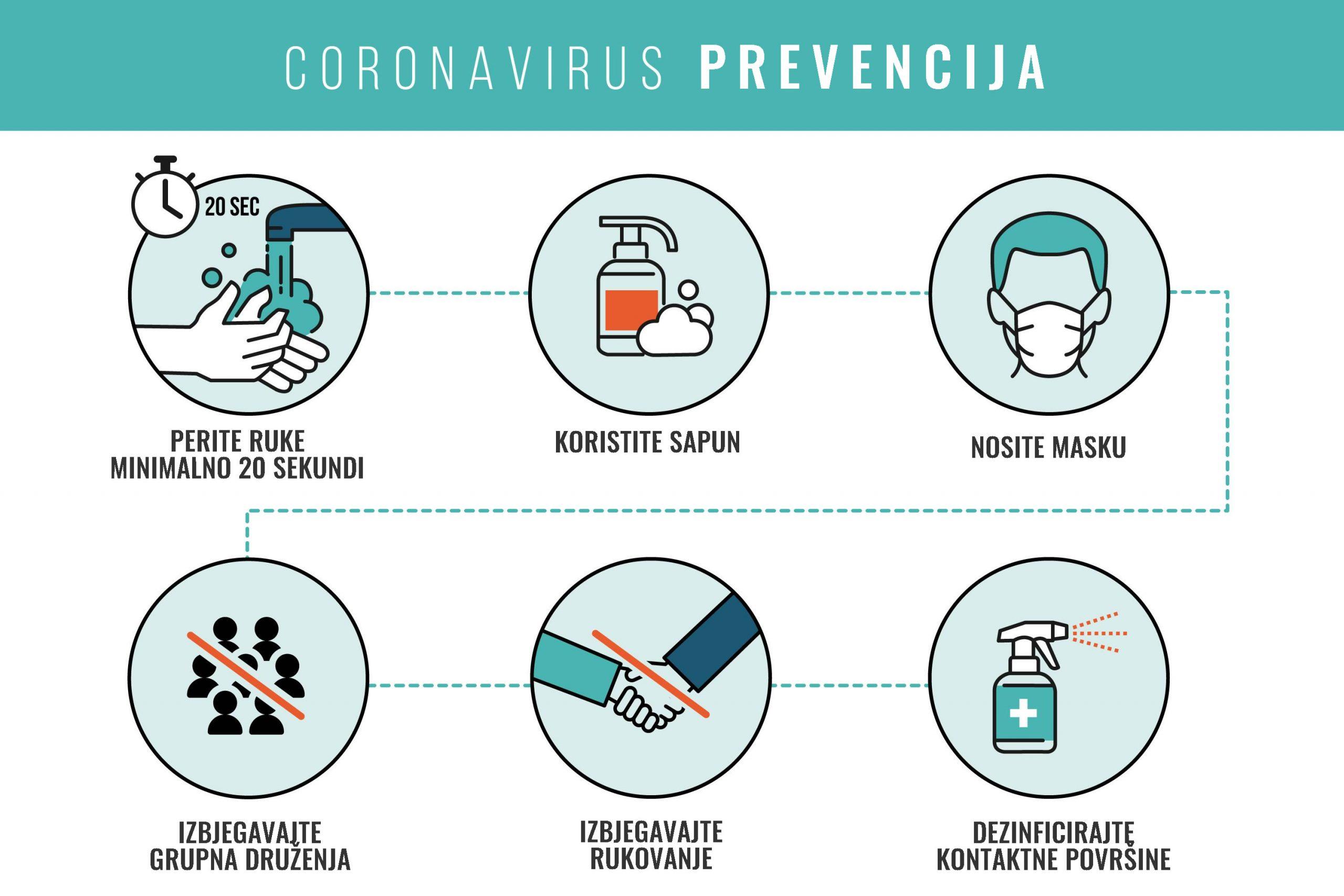 Coronavirus prevencija
