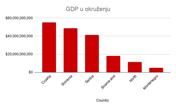 GDP u okruženju