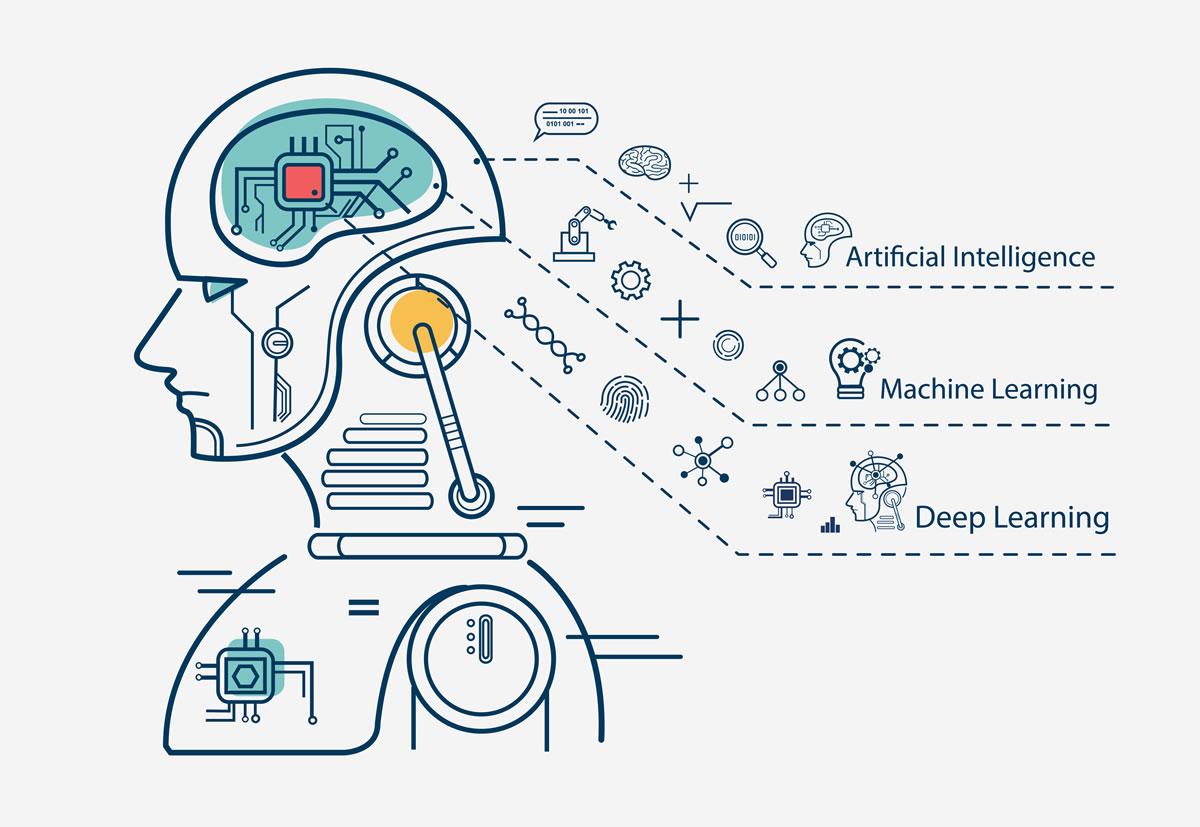 Mašinsko učenje AI