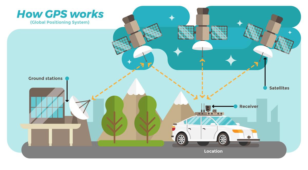 Kako radi GPS