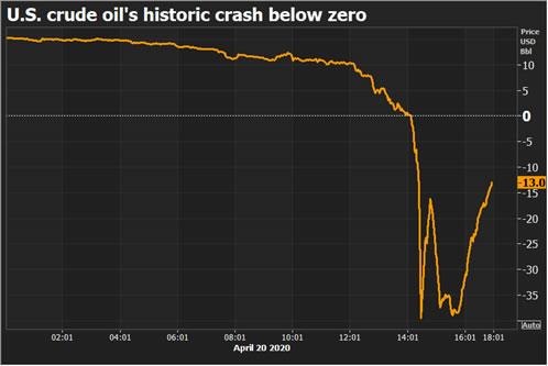 US WTI oil below 0