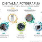 Istorija digitalne fotografije