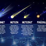 Šta je to asteroid, meteor ili meteorit?