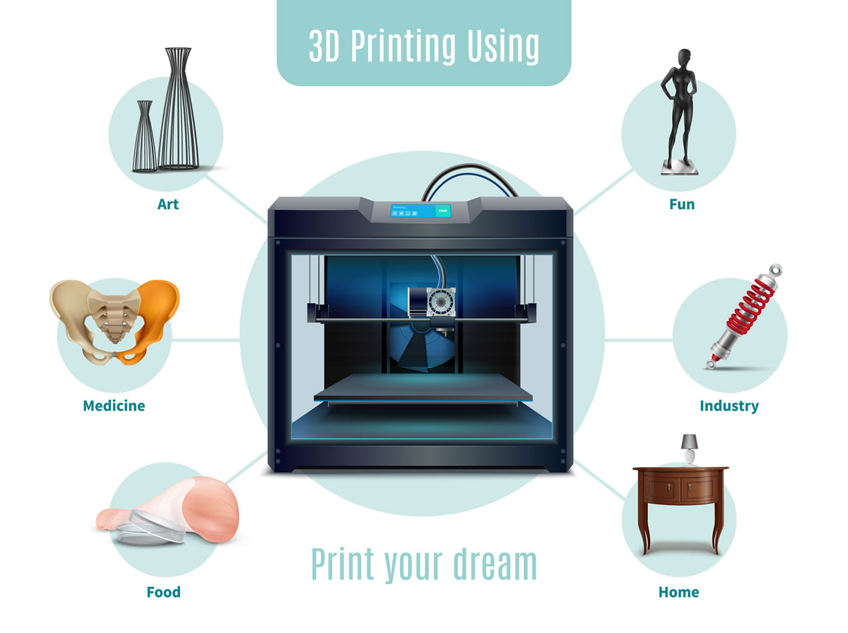3d printing hrana