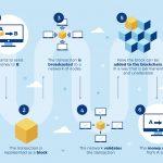 blockchain tehnologija